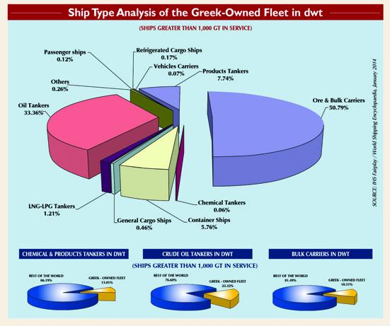 greek fleet type