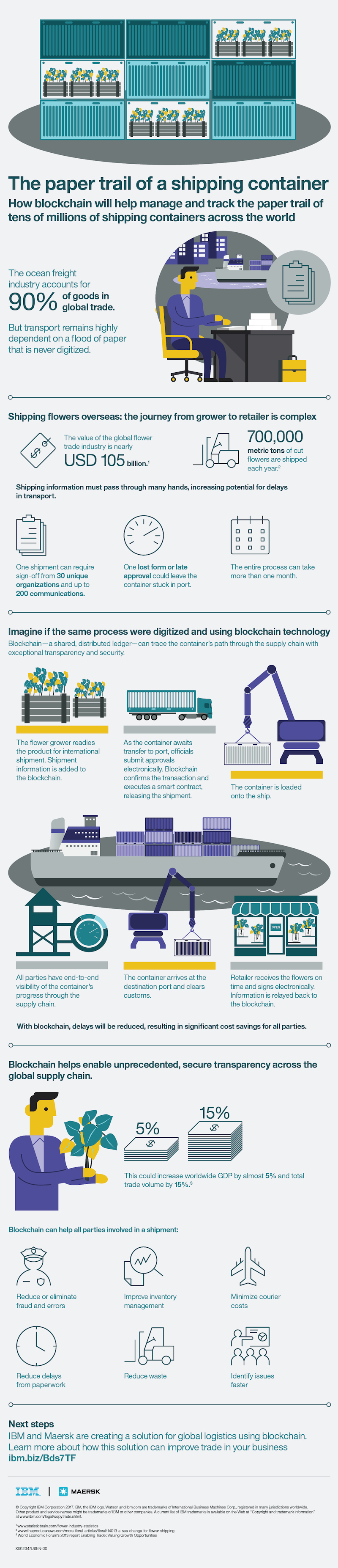 Infographic The Paper Trail of a Shipping Container